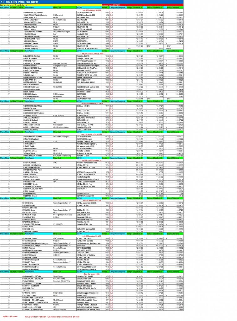 GPR 2013 Résultats